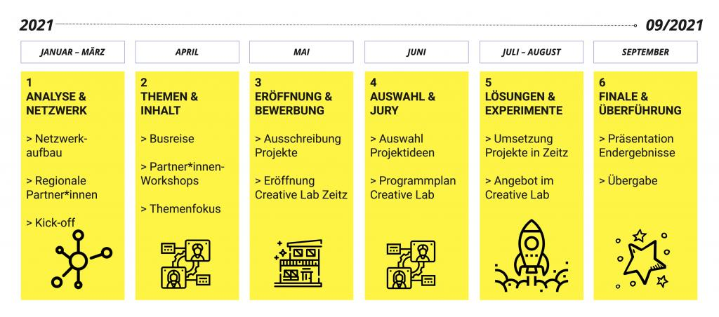 Zeitplan Creative Lab #2 Kohle Ideen